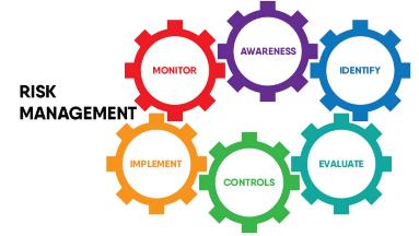Διαχείριση επιχειρηματικού κινδύνου (Business Risk Management)